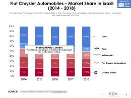 Fiat Chrysler Automobiles Market Share In Brazil 2014-2018