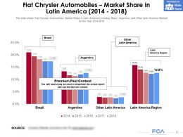 Fiat Chrysler Automobiles Market Share In Latin America 2014-2018