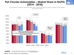 Fiat Chrysler Automobiles Market Share In NAFTA 2014-2018