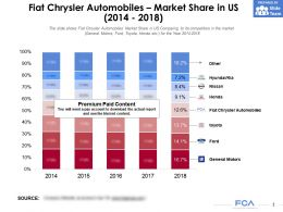 Fiat Chrysler Automobiles Market Share In US 2014-2018