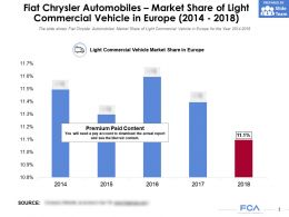 Fiat Chrysler Automobiles Market Share Of Light Commercial Vehicle In Europe 2014-2018