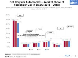 Fiat Chrysler Automobiles Market Share Of Passenger Car In EMEA 2016-2018