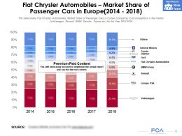Fiat Chrysler Automobiles Market Share Of Passenger Cars In Europe 2014-2018