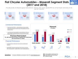 Fiat Chrysler Automobiles Maserati Segment Stats 2017-2018