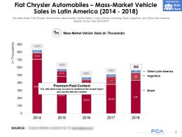 Fiat Chrysler Automobiles Mass Market Vehicle Sales In Latin America 2014-2018