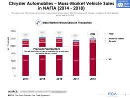 Fiat Chrysler Automobiles Mass Market Vehicle Sales In NAFTA 2014-2018