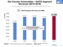 Fiat Chrysler Automobiles NAFTA Segment Revenues 2014-2018