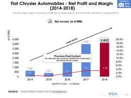 Fiat Chrysler Automobiles Net Profit And Margin 2014-2018