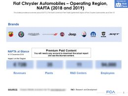 Fiat Chrysler Automobiles Operating Region NAFTA 2018-2019