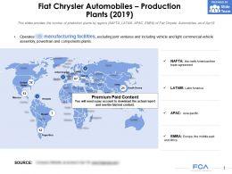 Fiat Chrysler Automobiles Production Plants 2019