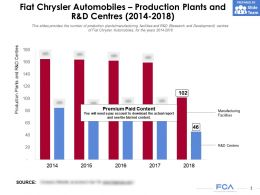 Fiat Chrysler Automobiles Production Plants And R And D Centres 2014-2018
