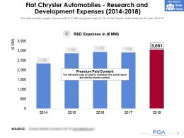 Fiat Chrysler Automobiles Research And Development Expenses 2014-2018
