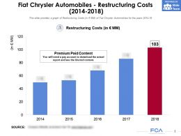 Fiat Chrysler Automobiles Restructuring Costs 2014-2018