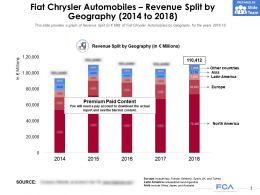 Fiat Chrysler Automobiles Revenue Split By Geography 2014-2018