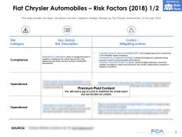 Fiat Chrysler Automobiles Risk Factors 2018