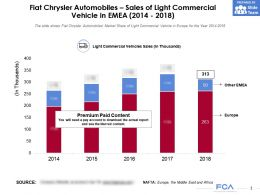 Fiat Chrysler Automobiles Sales Of Light Commercial Vehicle In EMEA 2014-2018