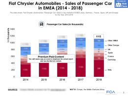 Fiat Chrysler Automobiles Sales Of Passenger Car In EMEA 2014-2018