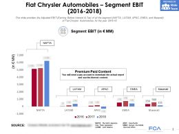 Fiat Chrysler Automobiles Segment EBIT 2016-2018