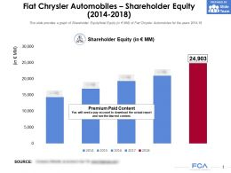 Fiat Chrysler Automobiles Shareholder Equity 2014-2018