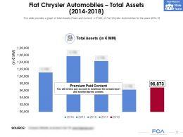 Fiat Chrysler Automobiles Total Assets 2014-2018