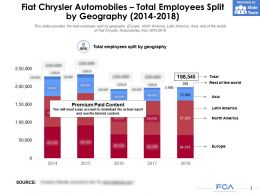 Fiat Chrysler Automobiles Total Employees Split By Geography 2014-2018