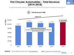 Fiat Chrysler Automobiles Total Revenue 2014-2018