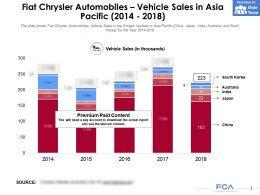 Fiat Chrysler Automobiles Vehicle Sales In Asia Pacific 2014-2018