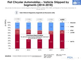 Fiat Chrysler Automobiles Vehicle Shipped By Segments 2014-2018