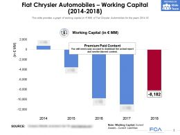 Fiat Chrysler Automobiles Working Capital 2014-2018