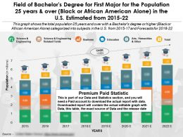 Field Of Bachelor Degree First Major For 25 Years And Over African American US 2015-22
