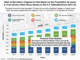 Field Of Bachelors Degree First Major 25 Years And Over Some Other Race US 2015-22