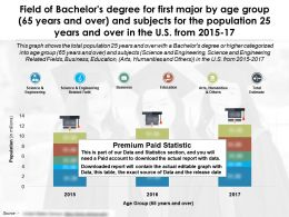 Field Of Bachelors Degree First Major By Age 65 Years Over And Subjects 25 Years Over US 2015-17