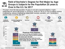 Field Of Bachelors Degree First Major By Age Groups And Subjects For Population 25 Years And Over US 2017
