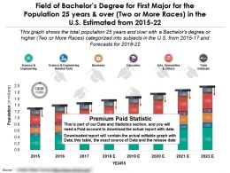 Field Of Bachelors Degree For 25 Years For First Major And Over For Two Or More Races In US From 2015-2022