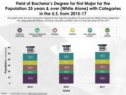 Field Of Bachelors Degree For First Major 25 Years And Over White Alone In US 2015-17
