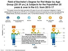 Field Of Bachelors Degree For First Major By Age 25 39 Years And Subjects For 25 Years And Over US 2015-17