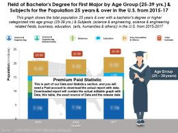 Field Of Bachelors Degree For First Major By Age Group 25 To 39 Years Subjects For 25 Years Over US 2015-17
