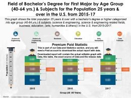 Field Of Bachelors Degree For First Major By Age Group 40 To 64 Years And Subjects 25 Years Over US 2015-17