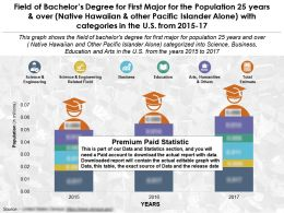 Field Of Bachelors Degree For First Major For 25 Years Over Native Hawaiian With Categories US 2015-17