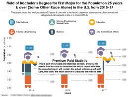 field_of_bachelors_degree_for_first_major_for_population_25_years_and_over_some_other_race_alone_in_us_2015-17_Slide01