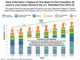 Field Of Bachelors Degree For First Major For The Population 25 Years And Over Asian Alone In US 2015-22