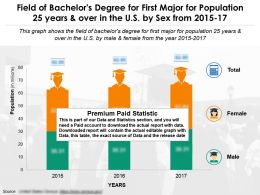 field_of_bachelors_degree_for_first_major_in_us_for_25_years_and_over_by_sex_from_2015-2017_Slide01