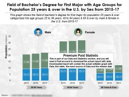 Field Of Bachelors Degree For First Major With Age Groups For Population 25 Years And Over In US By Sex 2015-17