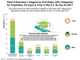 Field Of Bachelors Degree For First Major With Categories For Population 25 Years And Over In US By Sex For 2017