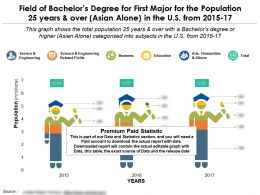 Field Of Bachelors Degree For The Population 25 Years And Over Asian Alone In The US From 2015-2017