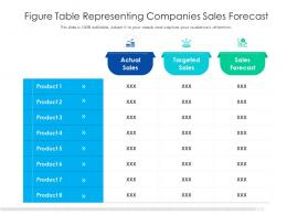 Figure Table Representing Companies Sales Forecast