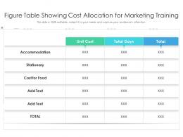 Figure Table Showing Cost Allocation For Marketing Training