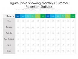 Figure Table Showing Monthly Customer Retention Statistics