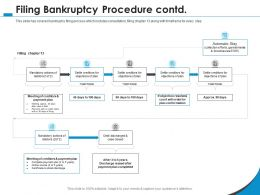 Filing Bankruptcy Procedure Contd Will Order Ppt Powerpoint Presentation Layouts Shapes