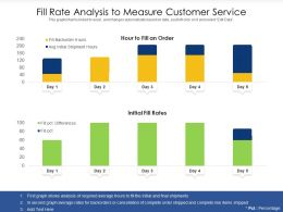 Fill Rate Analysis To Measure Customer Service